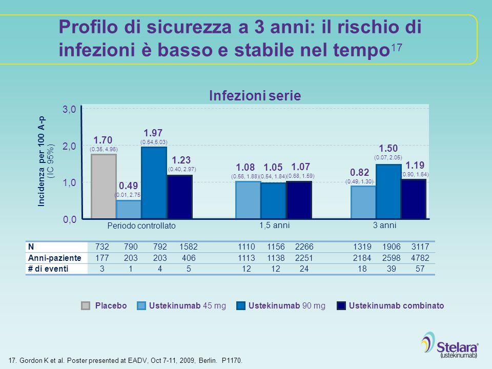 Profilo di sicurezza a 3 anni: il rischio di infezioni è basso e stabile nel tempo17