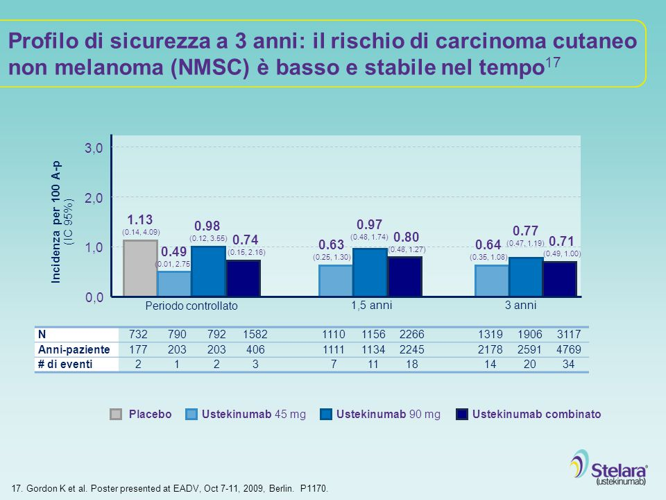 Incidenza per 100 A-p (IC 95%)
