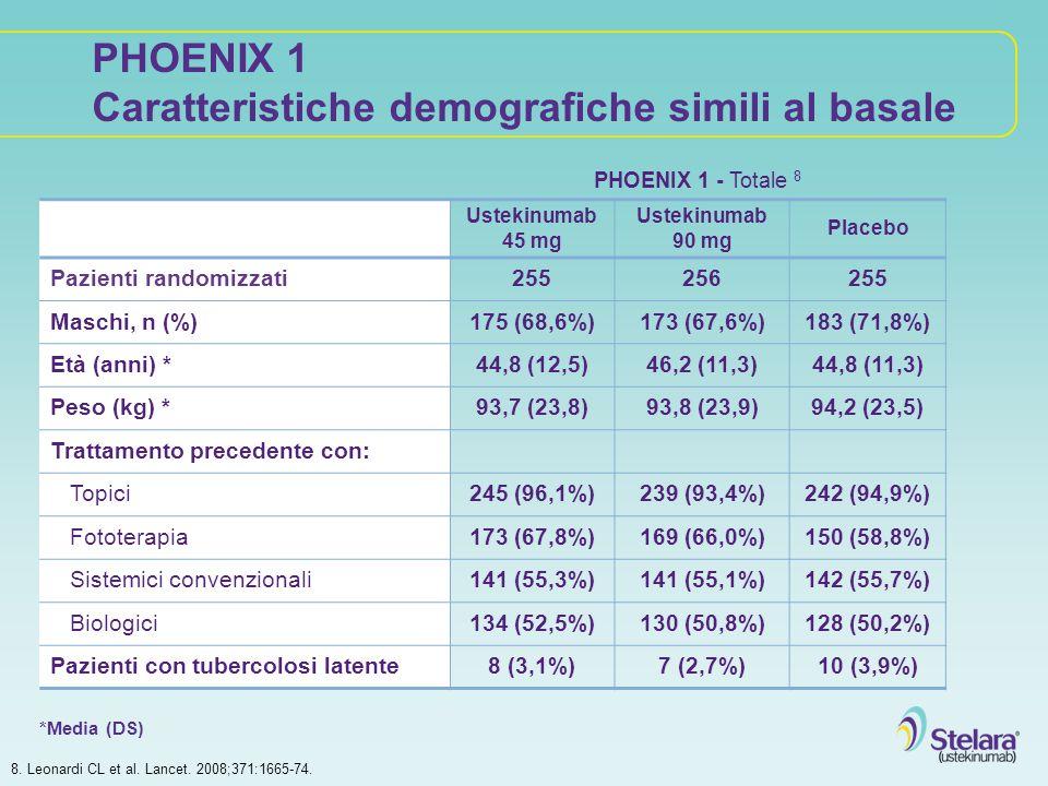 PHOENIX 1 Caratteristiche demografiche simili al basale