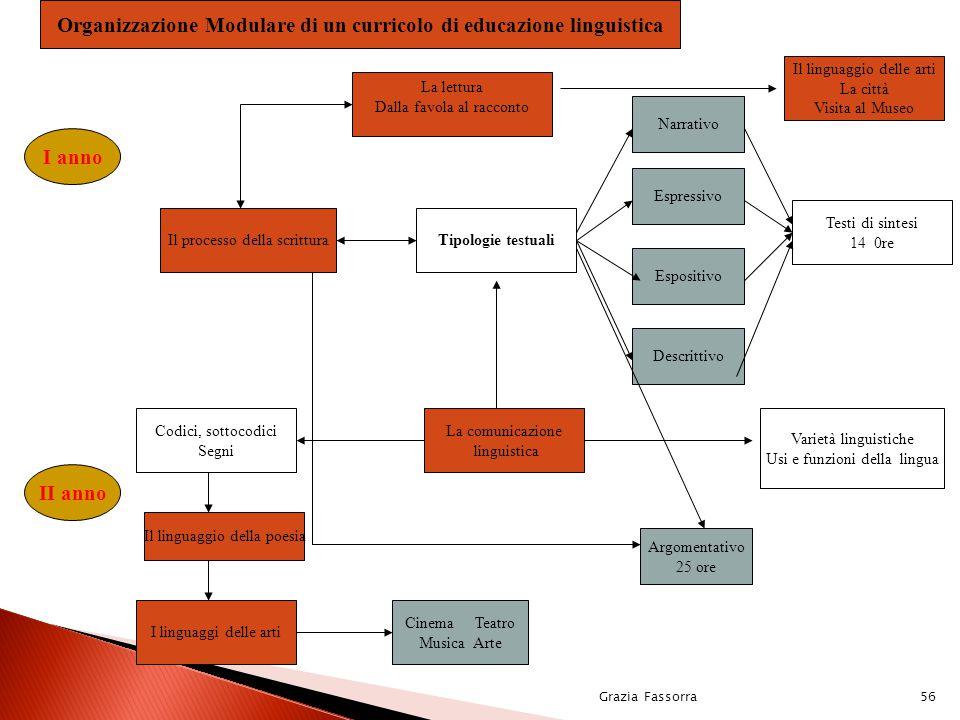 Organizzazione Modulare di un curricolo di educazione linguistica