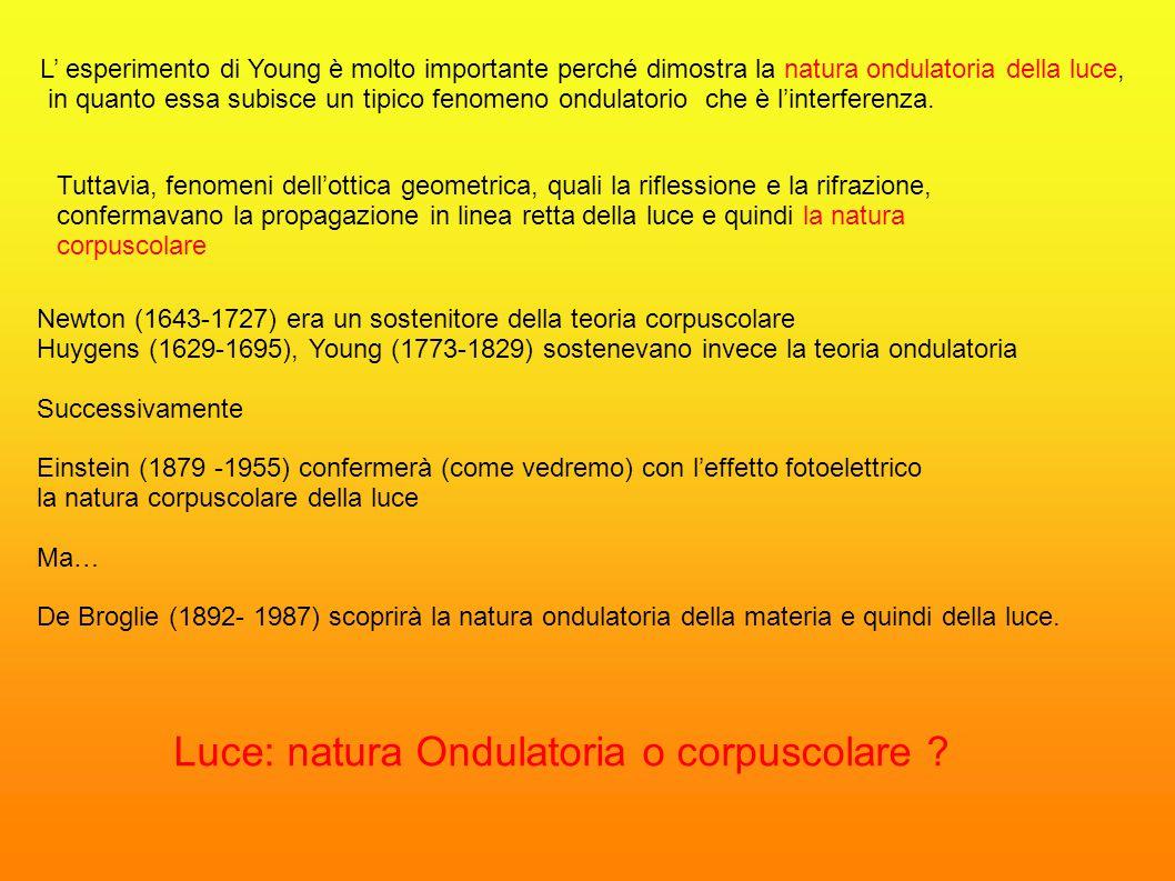 Luce: natura Ondulatoria o corpuscolare