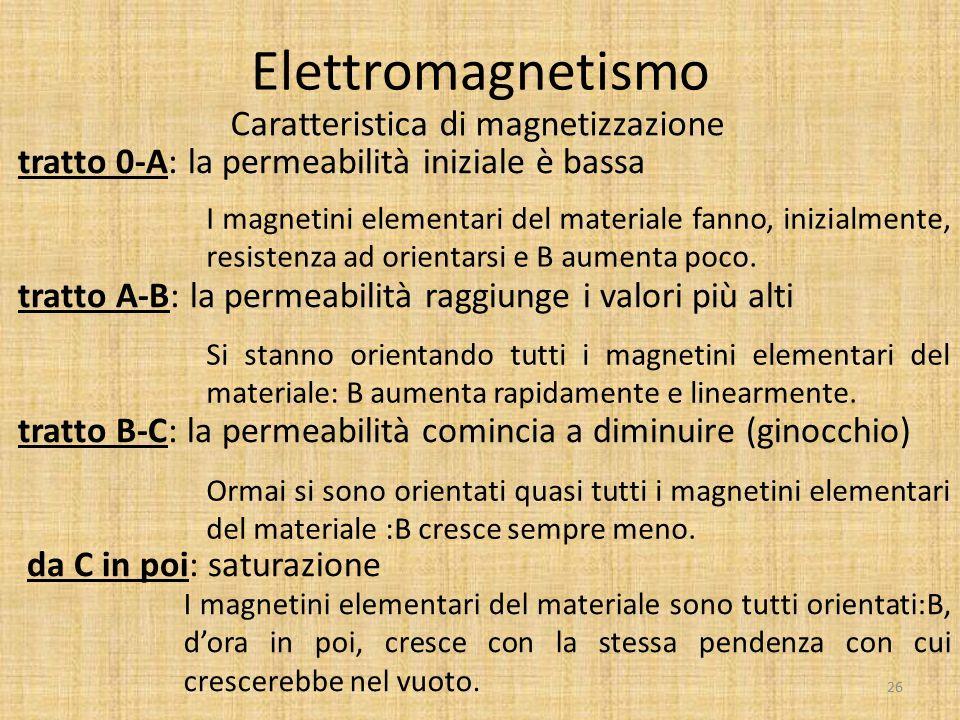 Caratteristica di magnetizzazione