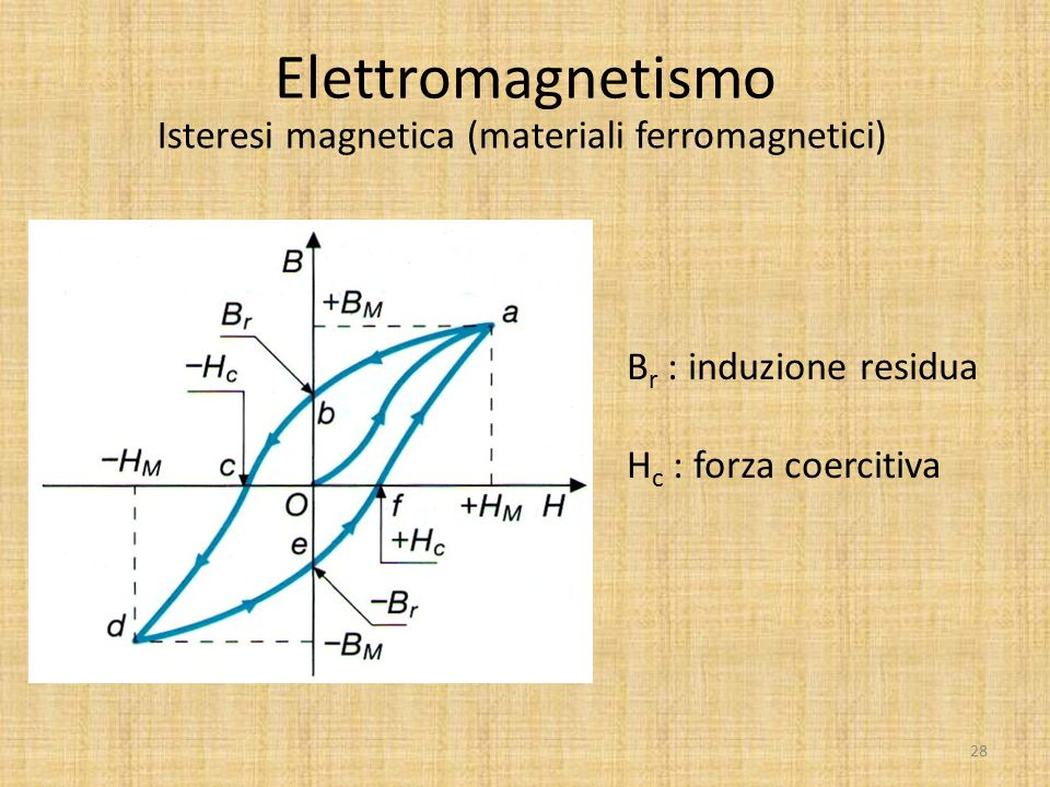 Isteresi magnetica (materiali ferromagnetici)