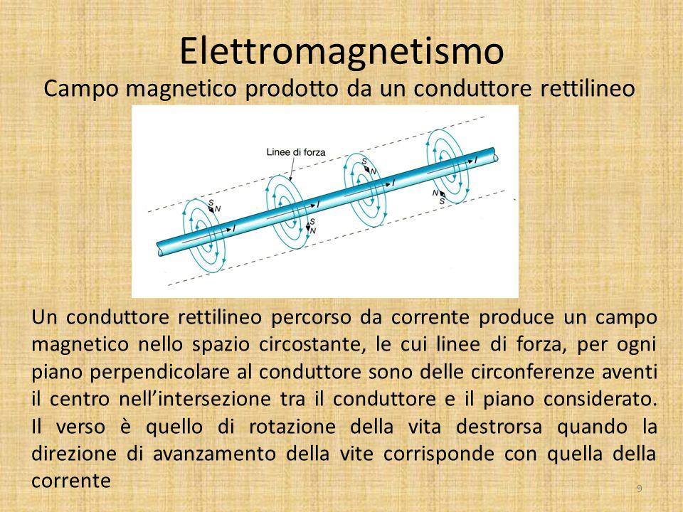 Campo magnetico prodotto da un conduttore rettilineo