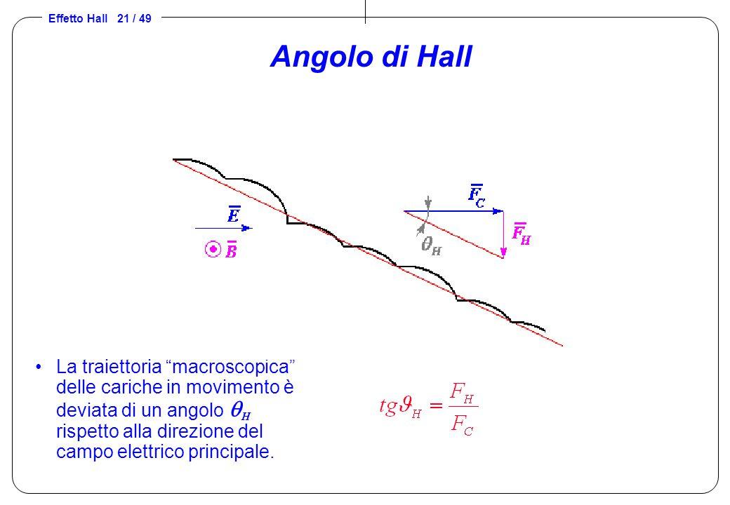 Angolo di Hall