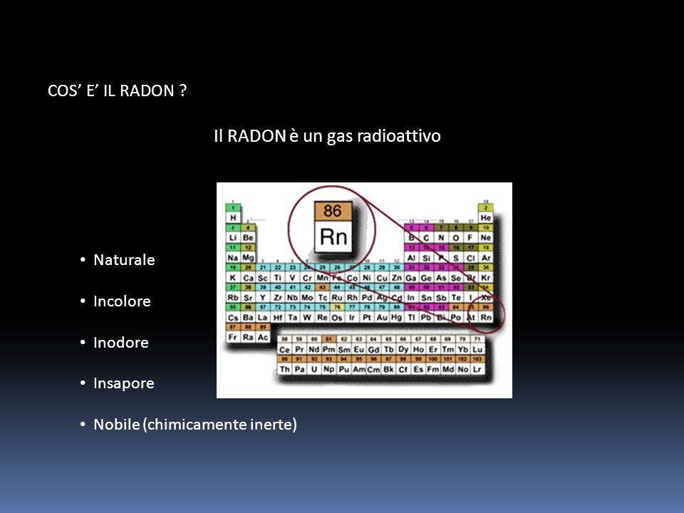 Il RADON è un gas radioattivo