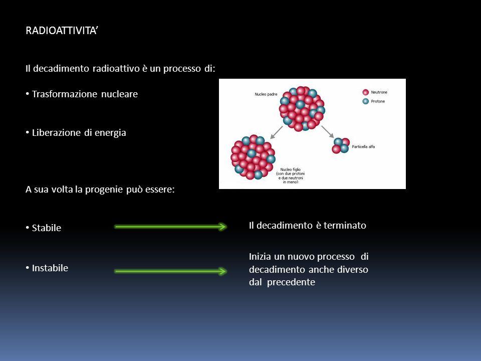 RADIOATTIVITA' Il decadimento radioattivo è un processo di: