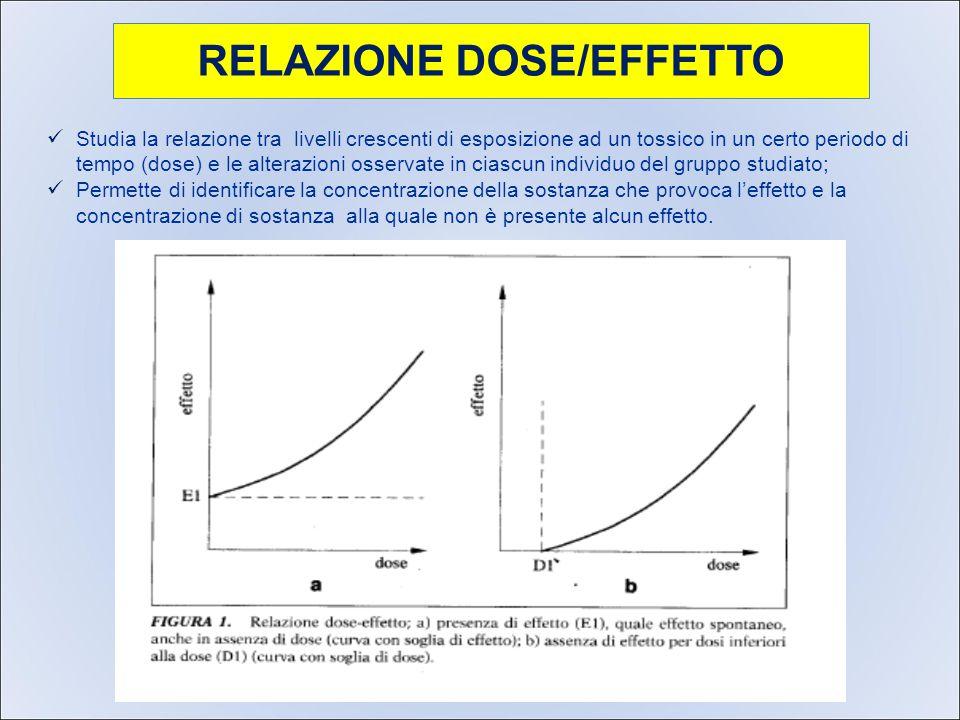 RELAZIONE DOSE/EFFETTO