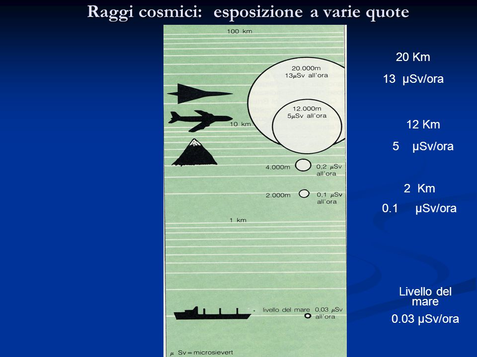Raggi cosmici: esposizione a varie quote