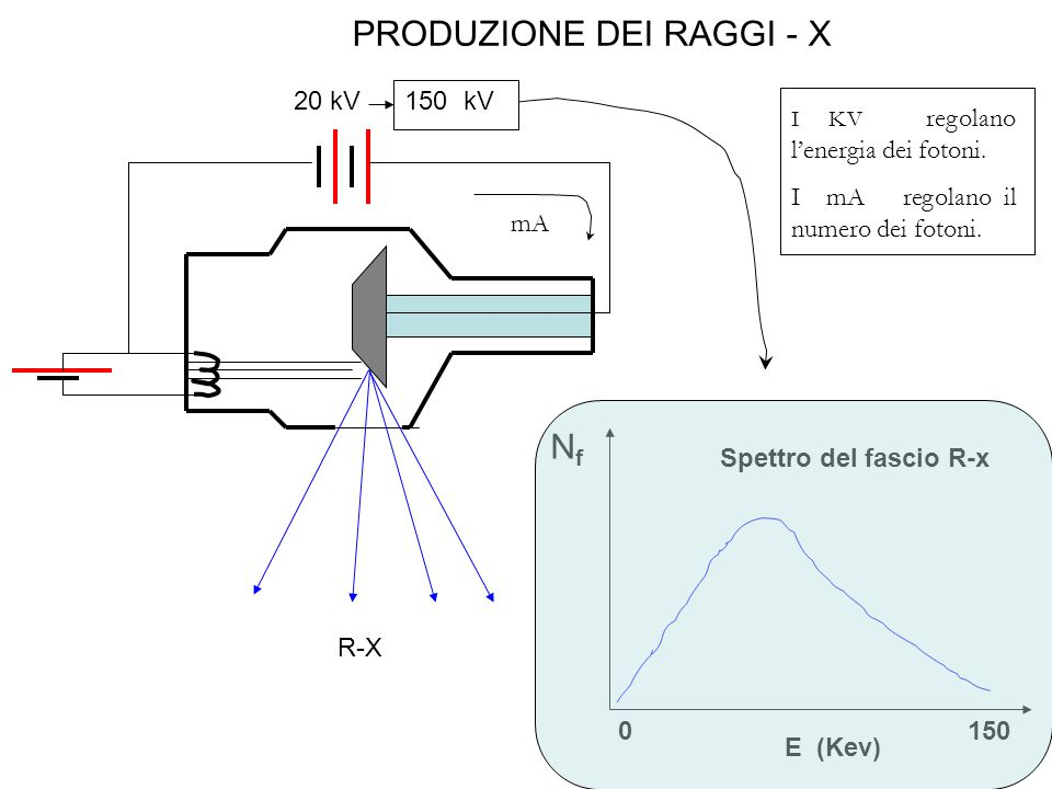 PRODUZIONE DEI RAGGI - X