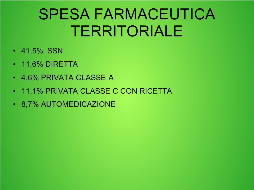 SPESA FARMACEUTICA TERRITORIALE