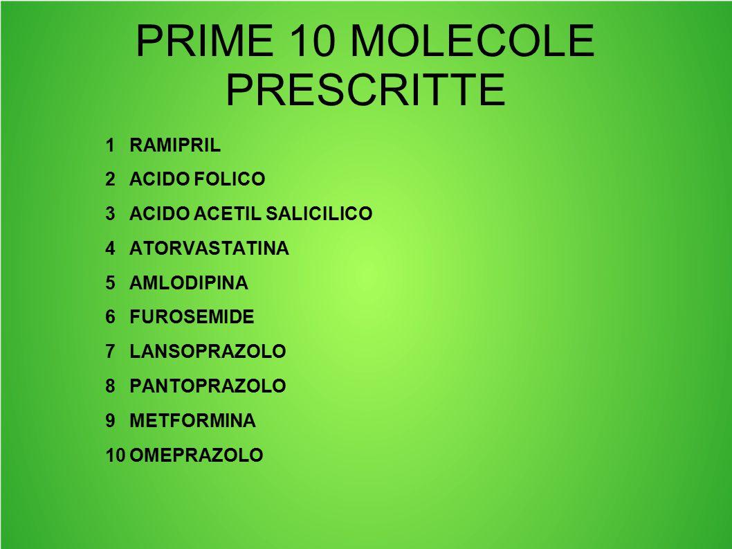 PRIME 10 MOLECOLE PRESCRITTE