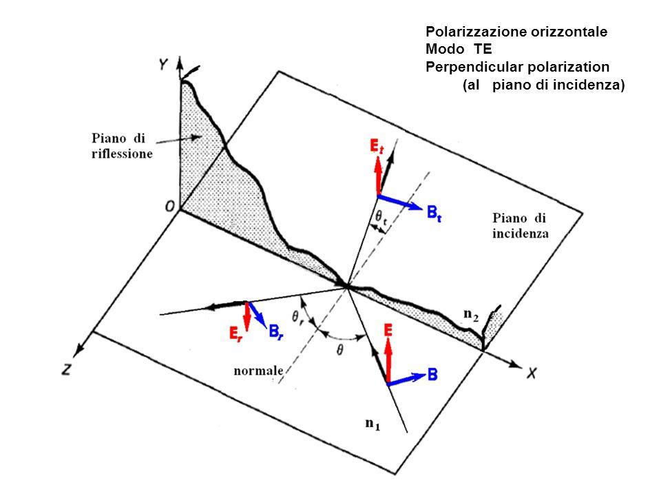 Polarizzazione orizzontale