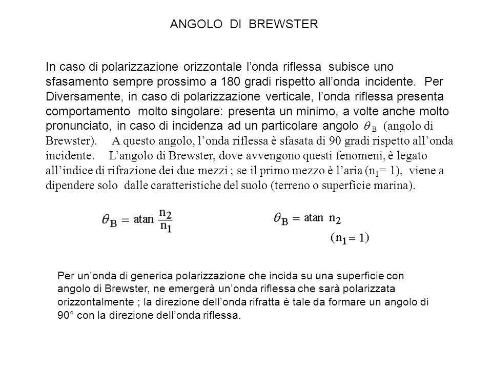 ANGOLO DI BREWSTER