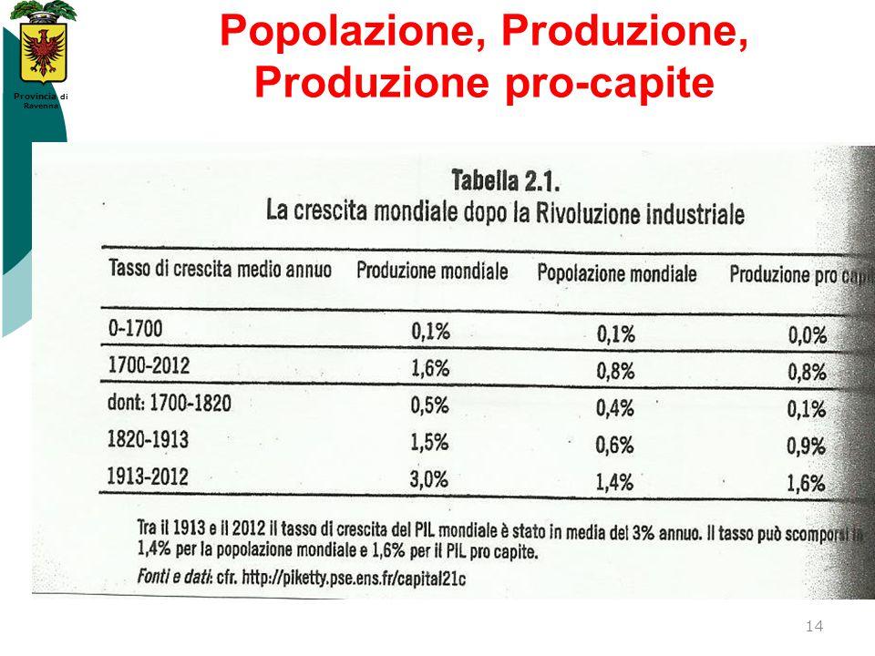 Popolazione, Produzione, Produzione pro-capite