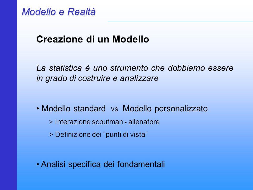 Creazione di un Modello