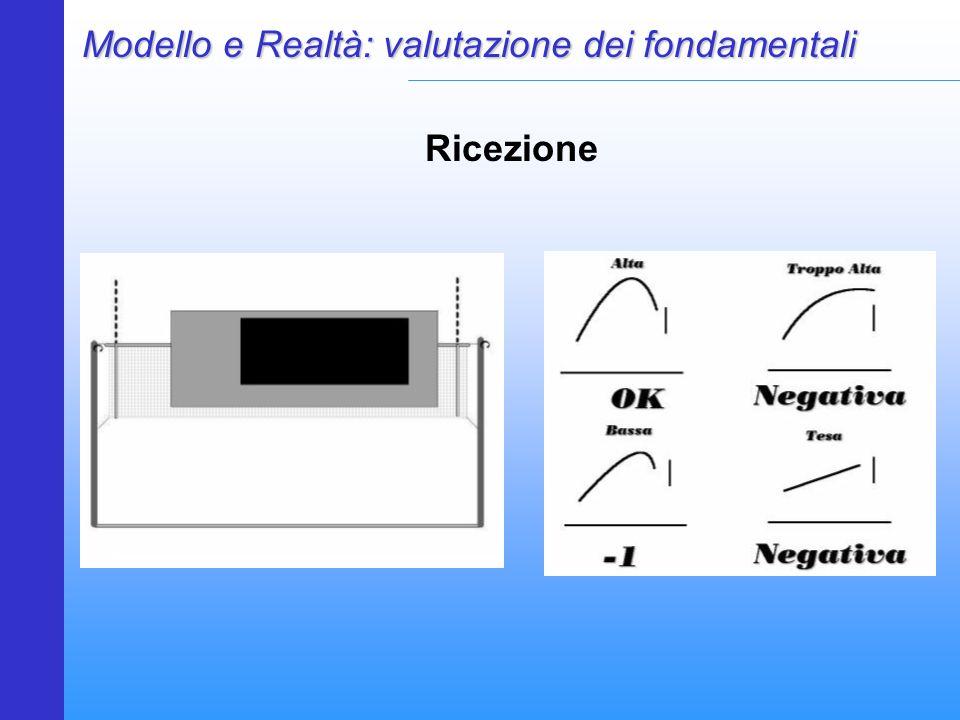 Modello e Realtà: valutazione dei fondamentali