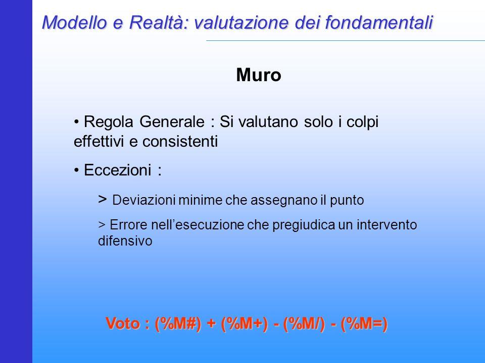 Voto : (%M#) + (%M+) - (%M/) - (%M=)