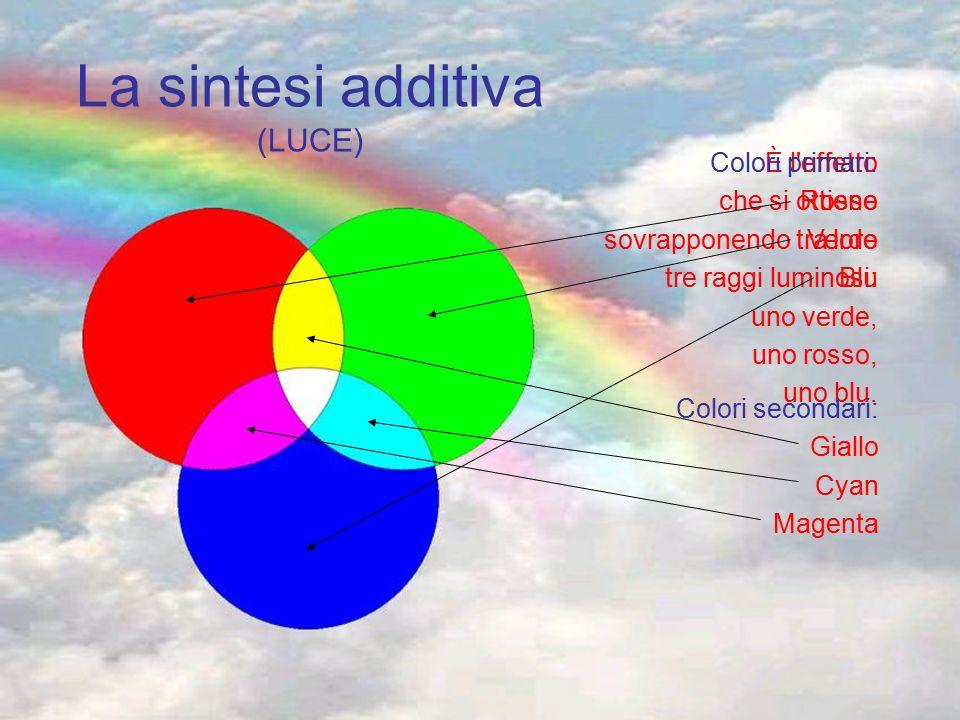 La sintesi additiva (LUCE)