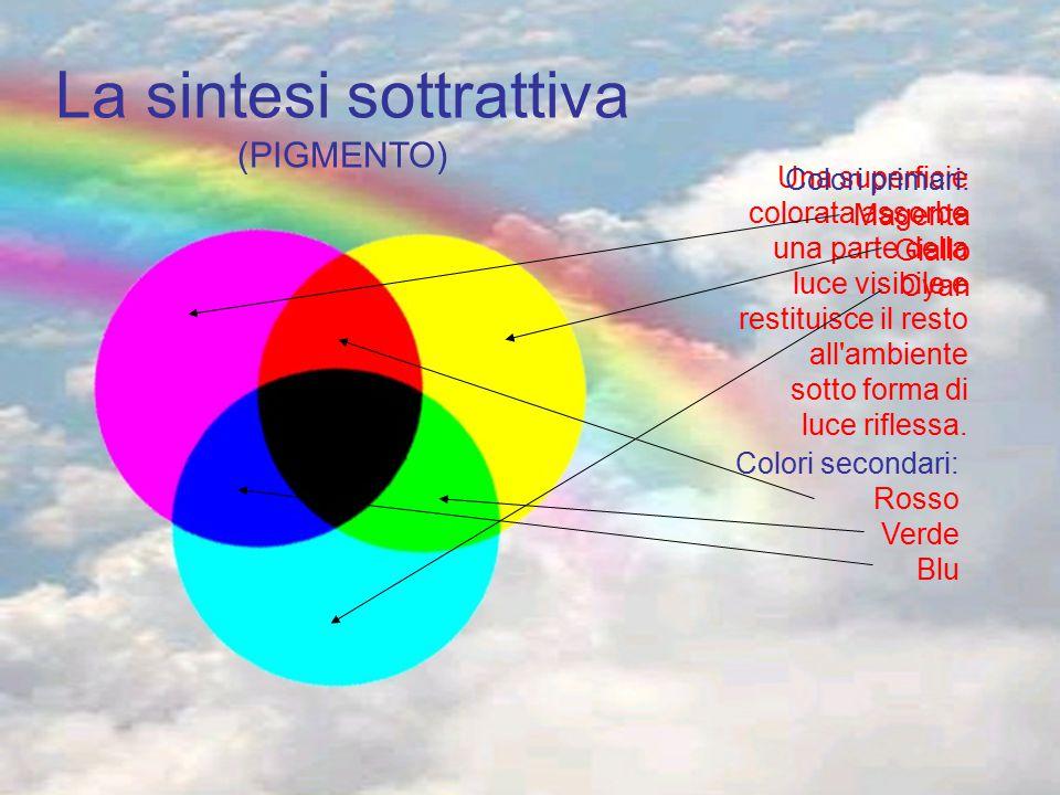 La sintesi sottrattiva (PIGMENTO)