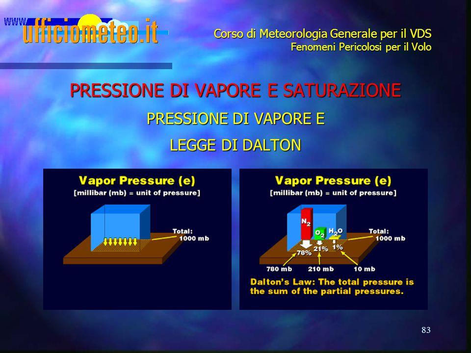 PRESSIONE DI VAPORE E SATURAZIONE