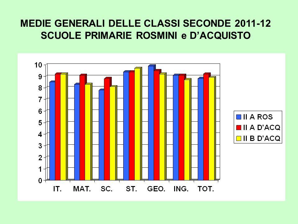 MEDIE GENERALI DELLE CLASSI SECONDE 2011-12 SCUOLE PRIMARIE ROSMINI e D'ACQUISTO