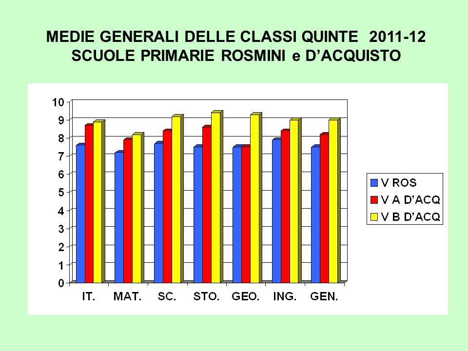 MEDIE GENERALI DELLE CLASSI QUINTE 2011-12 SCUOLE PRIMARIE ROSMINI e D'ACQUISTO