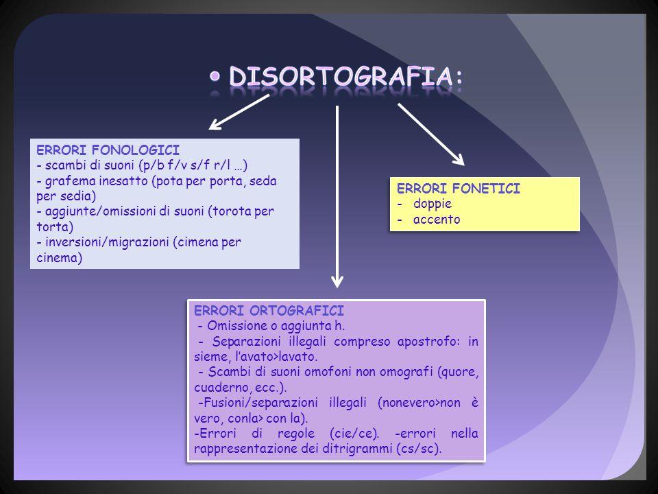 DISortografia: ERRORI FONOLOGICI - scambi di suoni (p/b f/v s/f r/l …)
