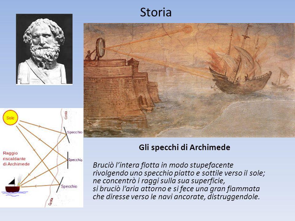 Gli specchi di Archimede