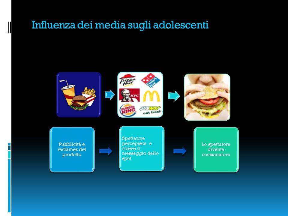 Influenza dei media sugli adolescenti