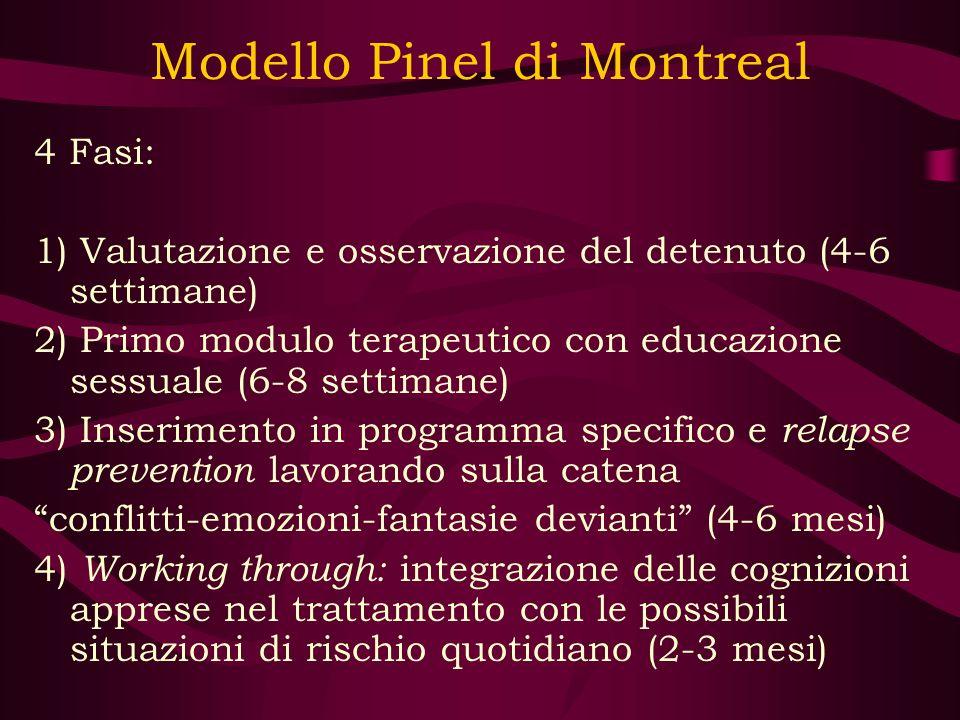 Modello Pinel di Montreal