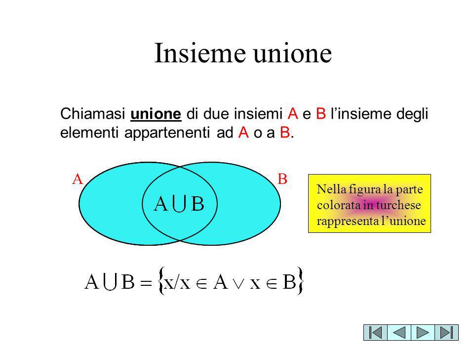 Insieme unione Chiamasi unione di due insiemi A e B l'insieme degli elementi appartenenti ad A o a B.