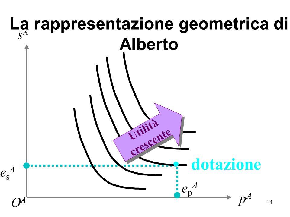 La rappresentazione geometrica di Alberto