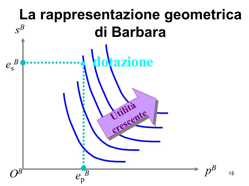 La rappresentazione geometrica di Barbara