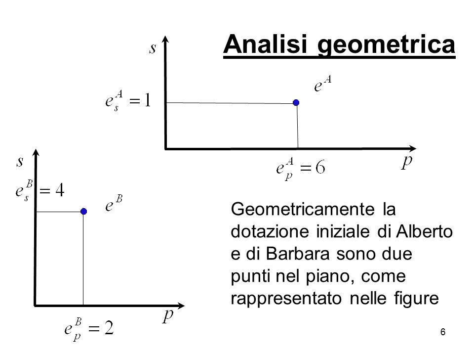 Analisi geometrica Geometricamente la dotazione iniziale di Alberto e di Barbara sono due punti nel piano, come rappresentato nelle figure.
