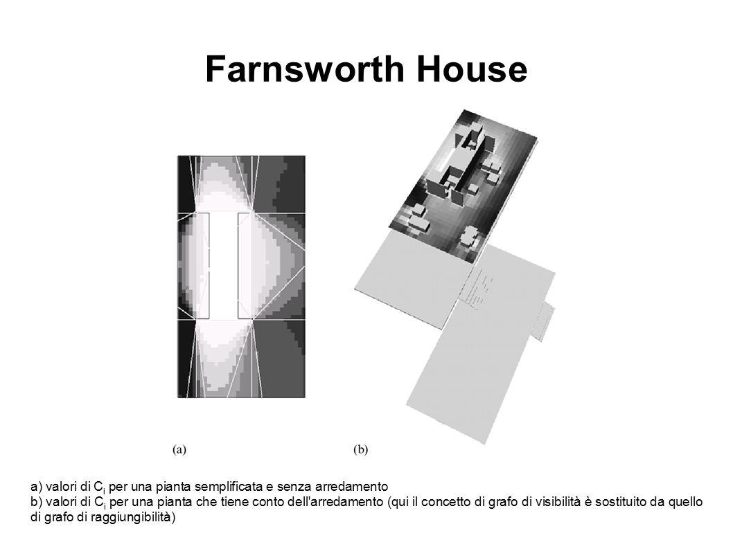 Farnsworth House a) valori di Ci per una pianta semplificata e senza arredamento.
