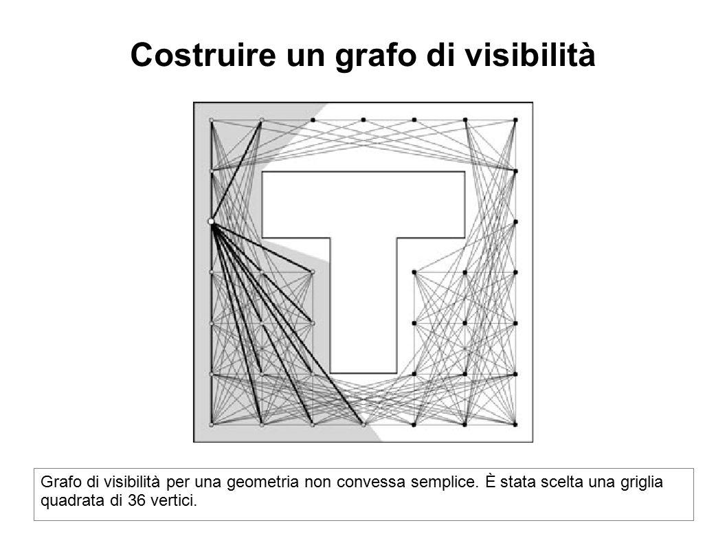 Costruire un grafo di visibilità