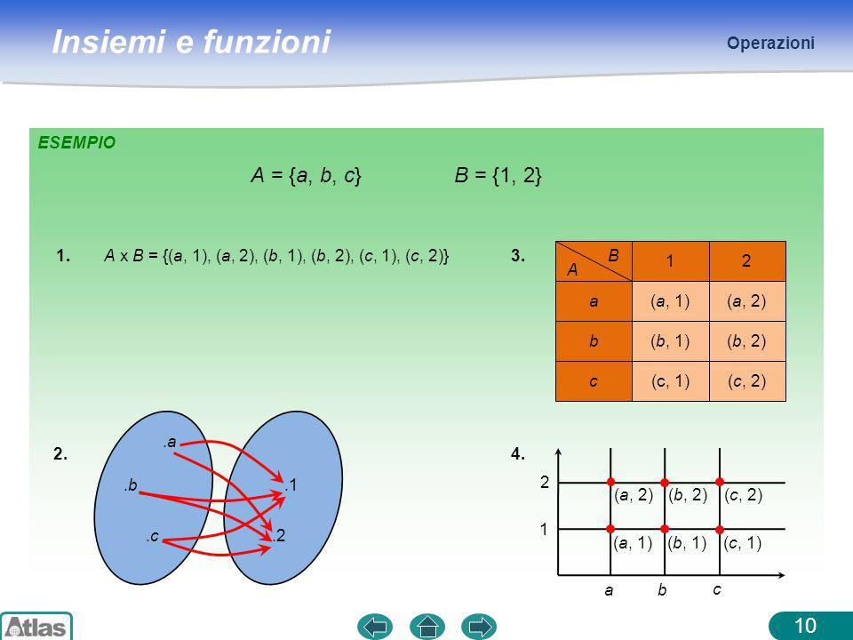 A = {a, b, c} B = {1, 2} Operazioni ESEMPIO 1.