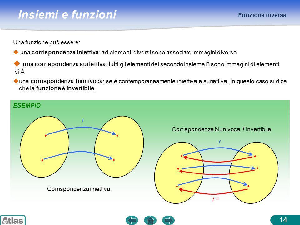 Funzione inversa Una funzione può essere: una corrispondenza iniettiva: ad elementi diversi sono associate immagini diverse.