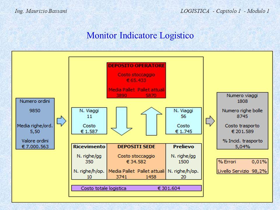 Ing. Maurizio Bassani LOGISTICA - Capitolo 1 - Modulo 1