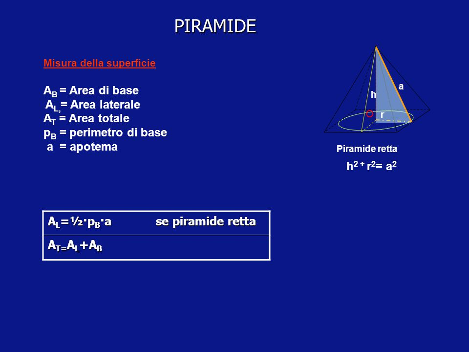 PIRAMIDE AB = Area di base AL,= Area laterale AT = Area totale