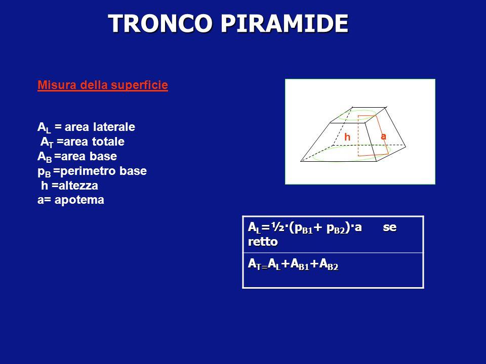 TRONCO PIRAMIDE Misura della superficie AL=½·(pB1+ pB2)·a se retto