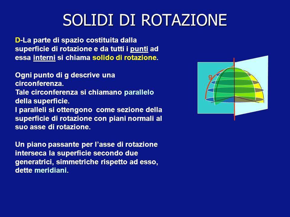 SOLIDI DI ROTAZIONE D-La parte di spazio costituita dalla superficie di rotazione e da tutti i punti ad essa interni si chiama solido di rotazione.