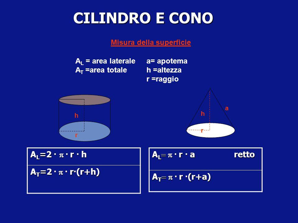 CILINDRO E CONO AL=2 · p · r · h AT=2 · p · r·(r+h)