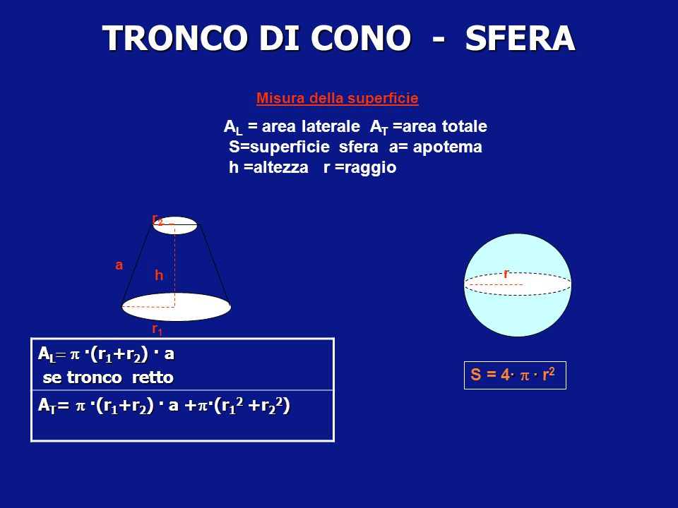 TRONCO DI CONO - SFERA Misura della superficie. AL = area laterale AT =area totale S=superficie sfera a= apotema.