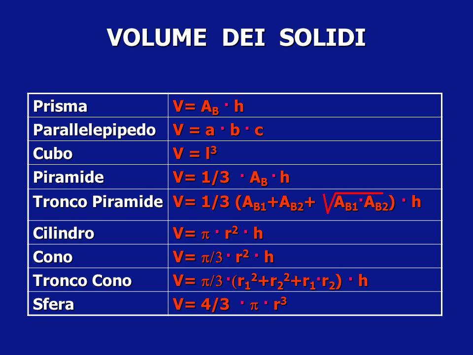 VOLUME DEI SOLIDI Prisma V= AB · h Parallelepipedo V = a · b · c Cubo