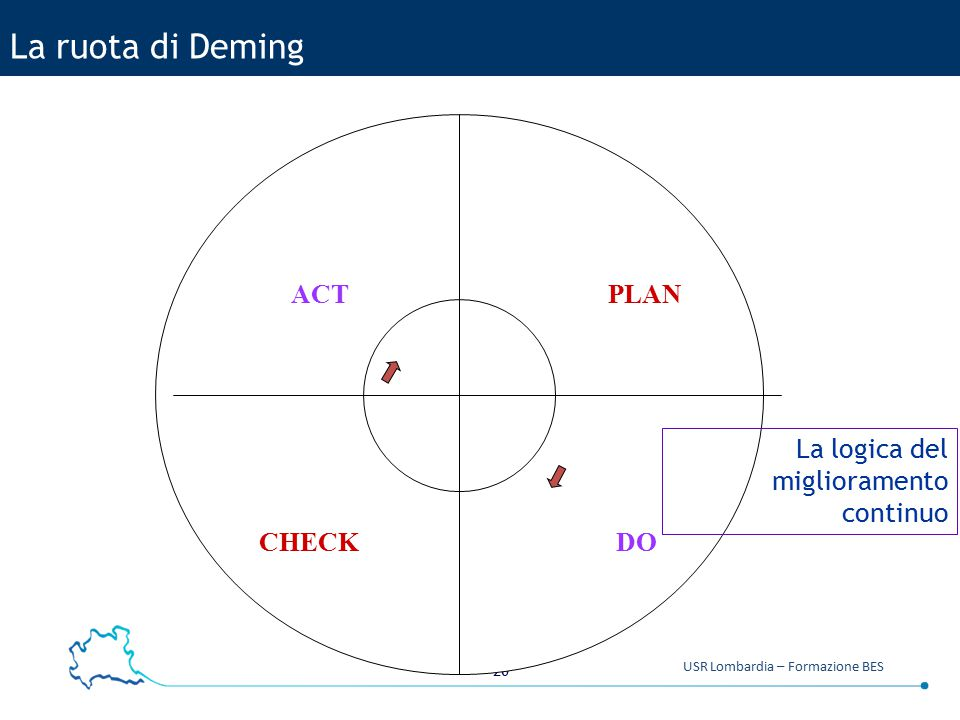 La ruota di Deming ACT PLAN La logica del miglioramento continuo CHECK