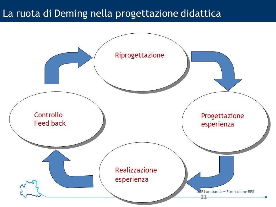La ruota di Deming nella progettazione didattica
