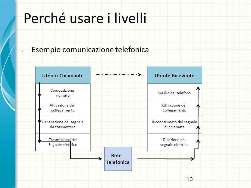 Perché usare i livelli Esempio comunicazione telefonica 10