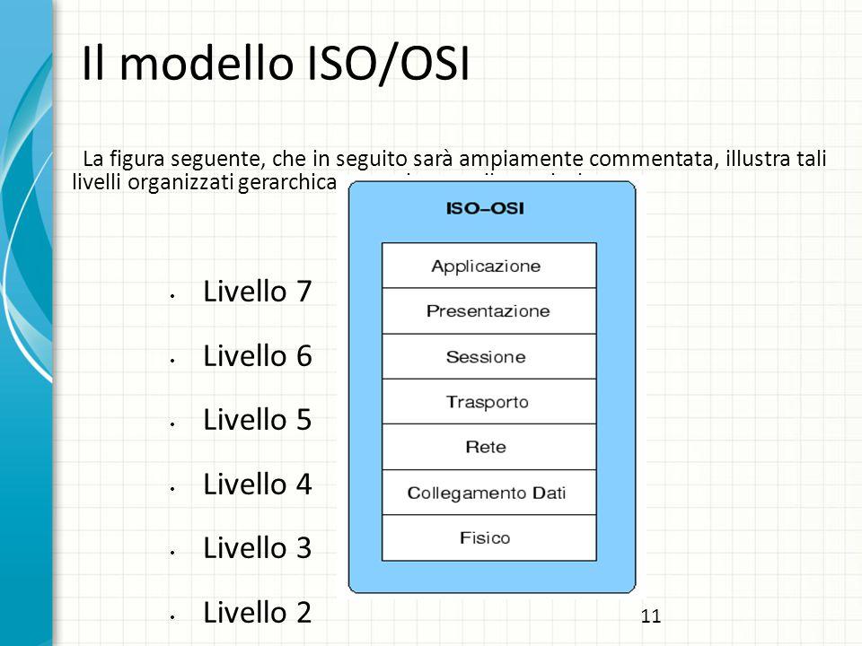 Il modello ISO/OSI Livello 7 Livello 6 Livello 5 Livello 4 Livello 3